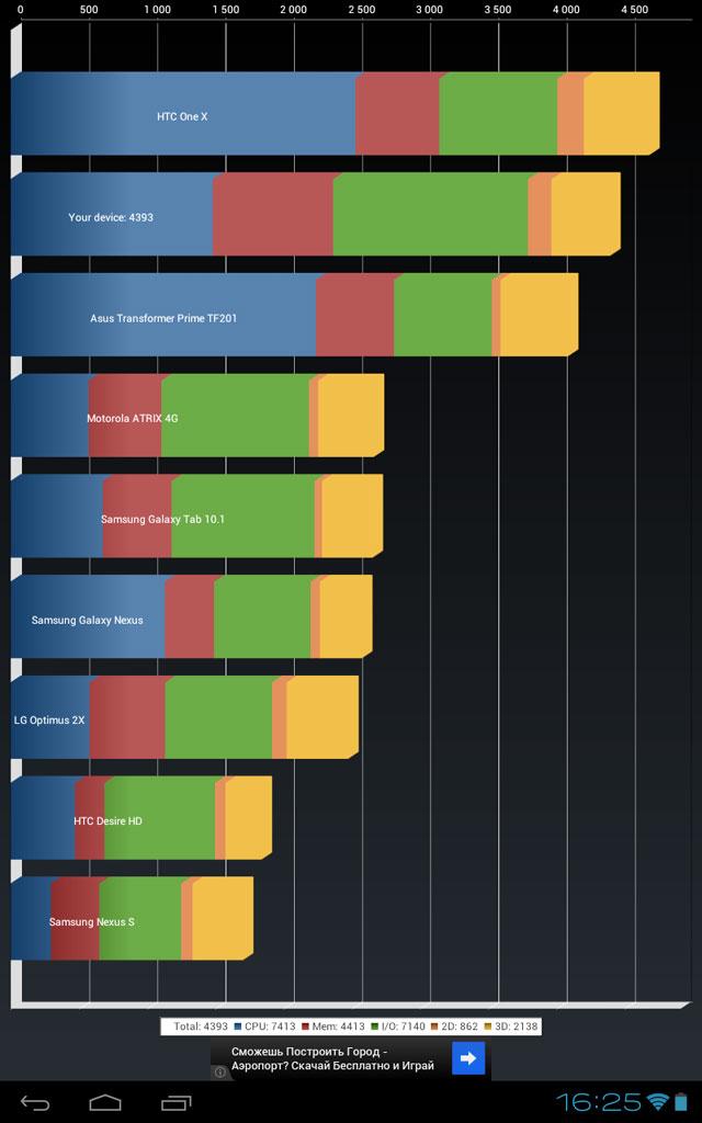 Обзор планшета Cube U30GT
